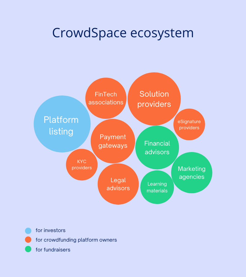 CrowdSpace Ecosystem