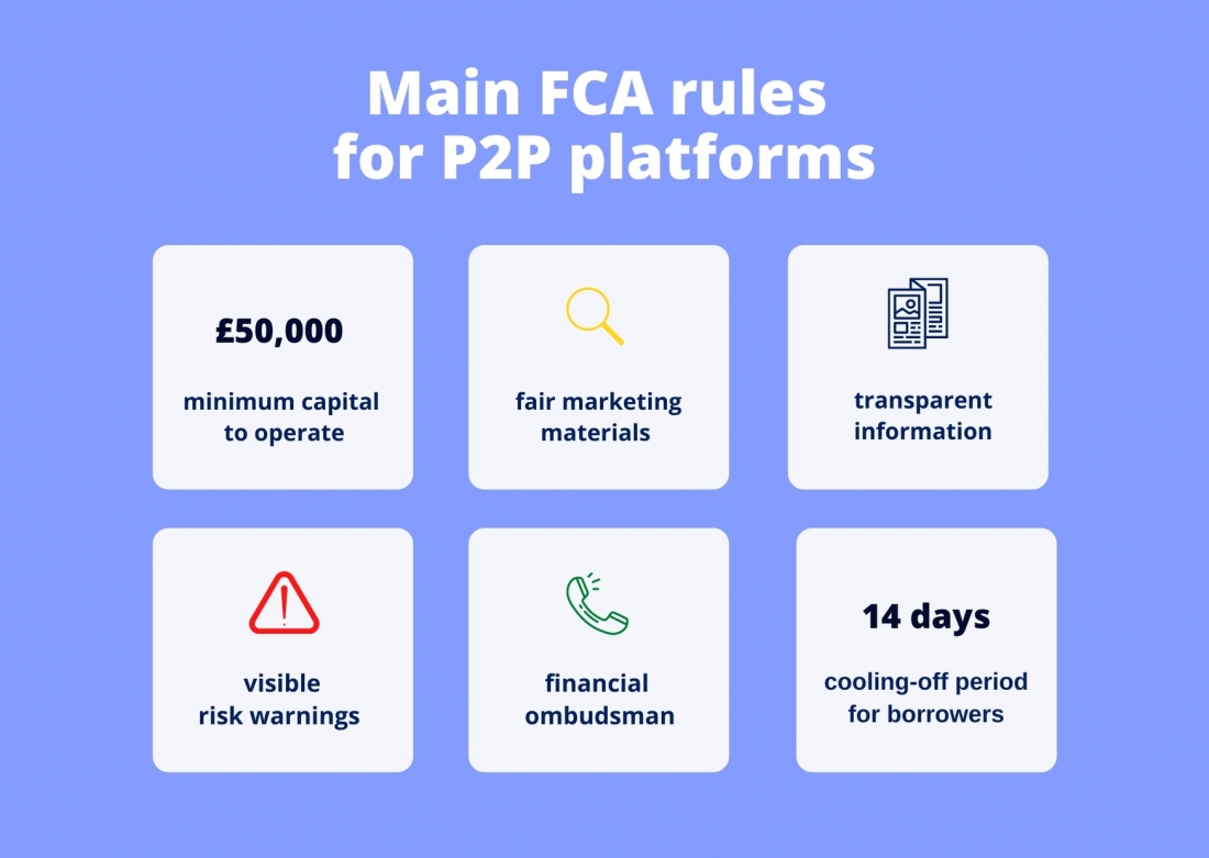 Mail FCA rules for P2P platforms