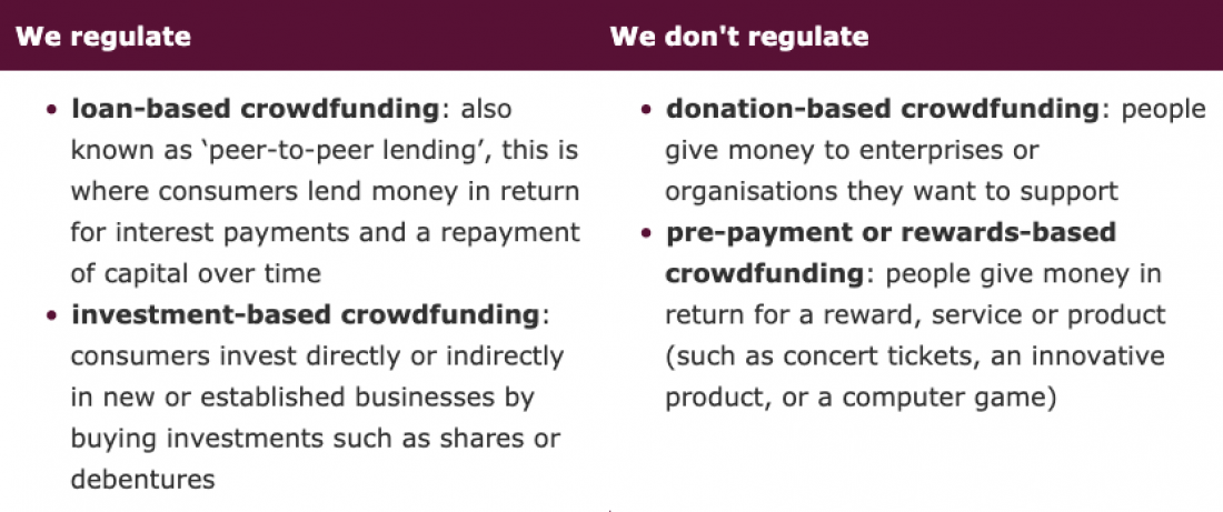 FCA regulates all types of crowdfunding platforms, except donation- and reward-based ones