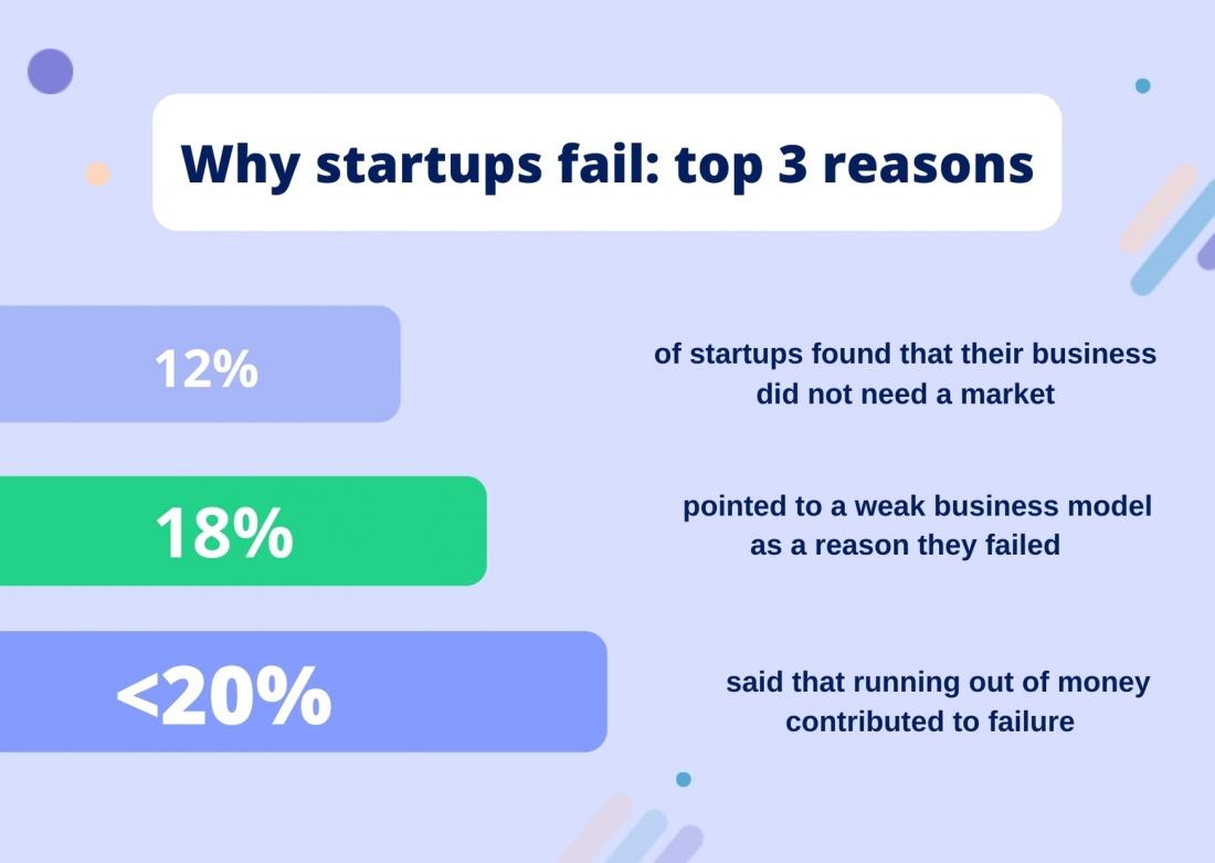 Why startups fail: top 3 reason