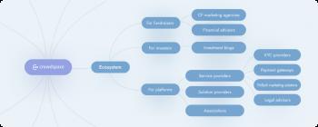 crowdspace ecosystem crowdfunding hub